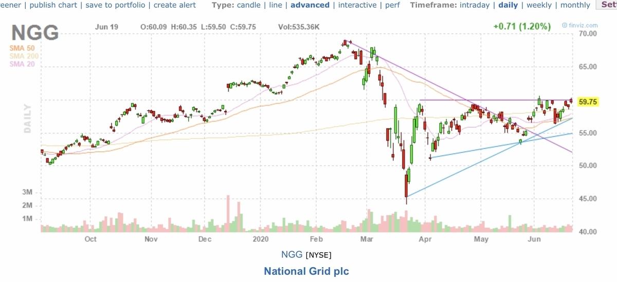 f:id:US-Stocks:20200620161824j:plain