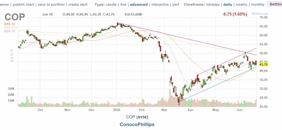 f:id:US-Stocks:20200620162424j:plain