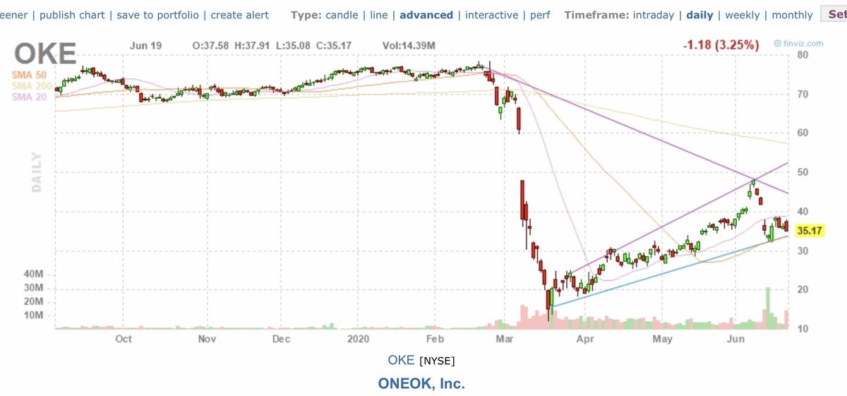 f:id:US-Stocks:20200620162449j:plain