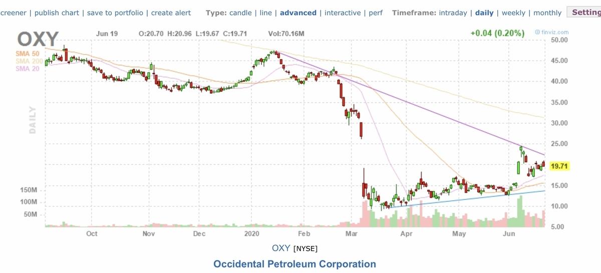 f:id:US-Stocks:20200620162459j:plain