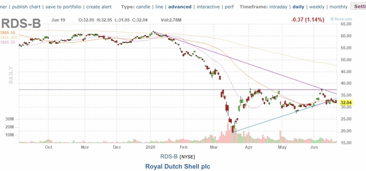 f:id:US-Stocks:20200620162510j:plain
