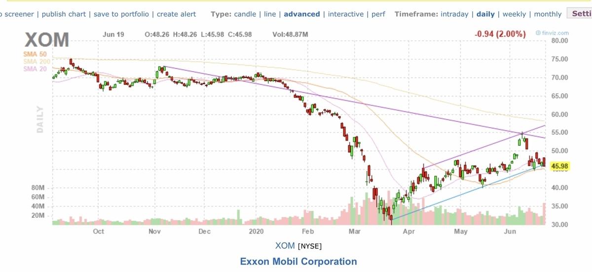 f:id:US-Stocks:20200620162520j:plain