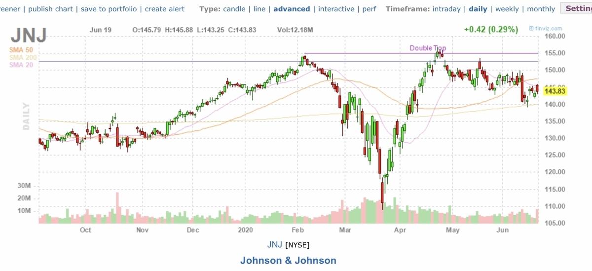 f:id:US-Stocks:20200620162946j:plain
