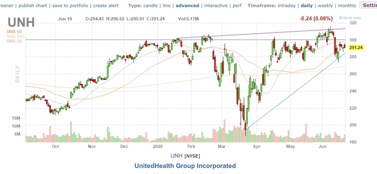 f:id:US-Stocks:20200620163005j:plain