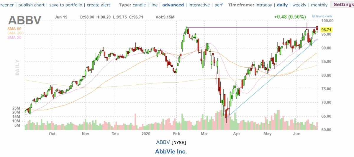 f:id:US-Stocks:20200620163015j:plain
