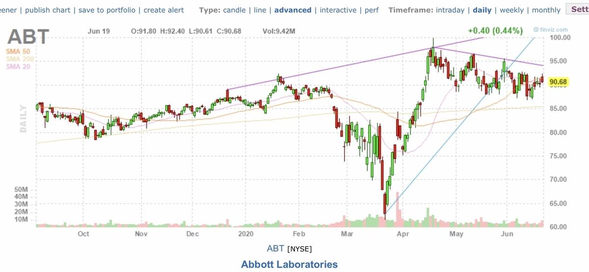 f:id:US-Stocks:20200620163025j:plain
