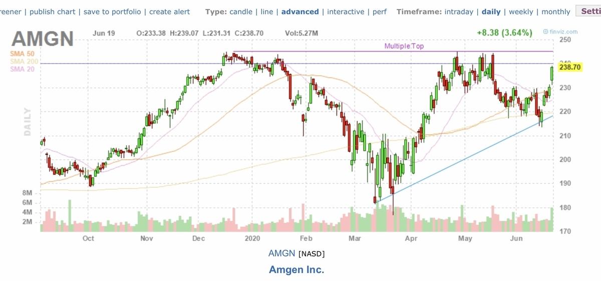 f:id:US-Stocks:20200620163033j:plain