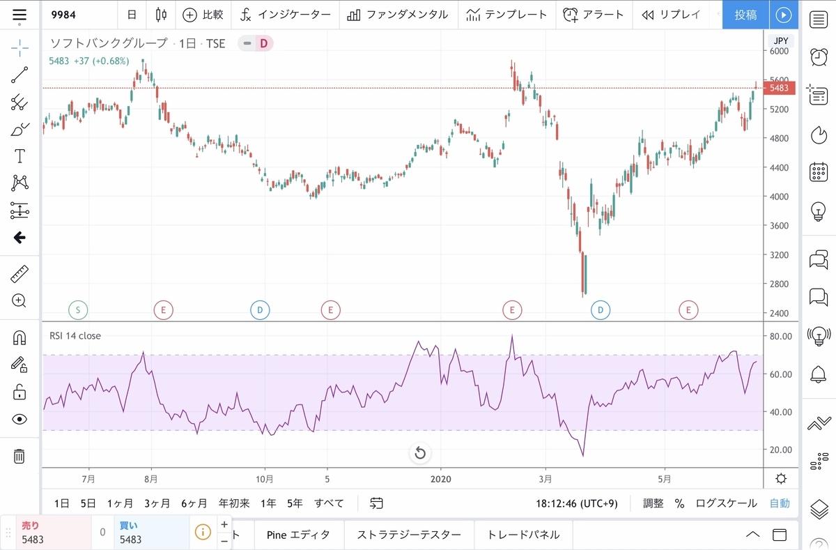 f:id:US-Stocks:20200621181347j:plain