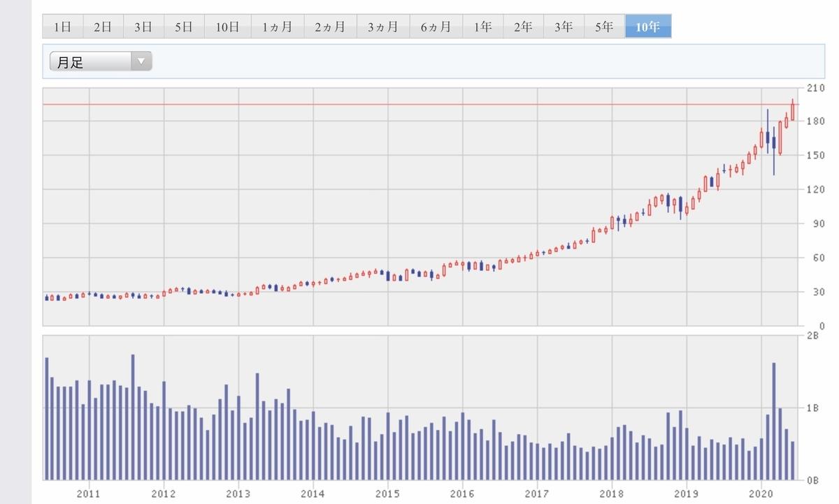 f:id:US-Stocks:20200623131400j:plain