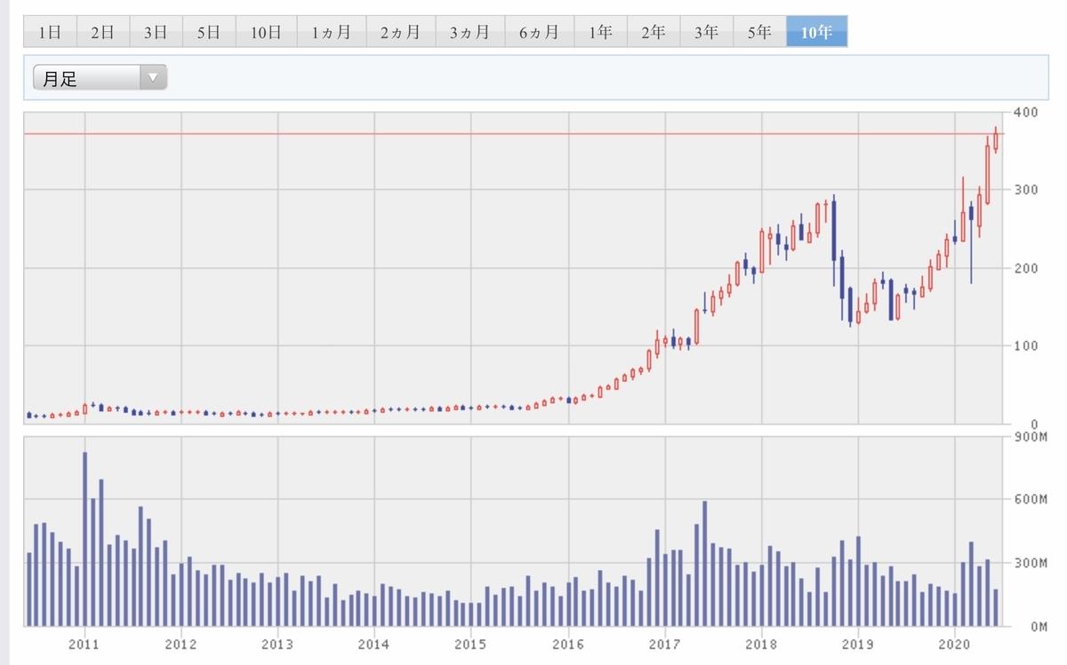 f:id:US-Stocks:20200623131713j:plain