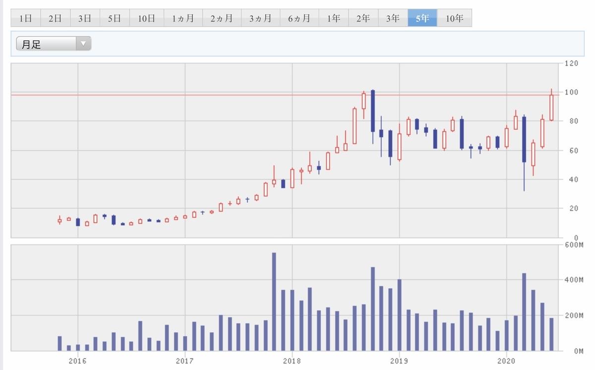 f:id:US-Stocks:20200623131942j:plain