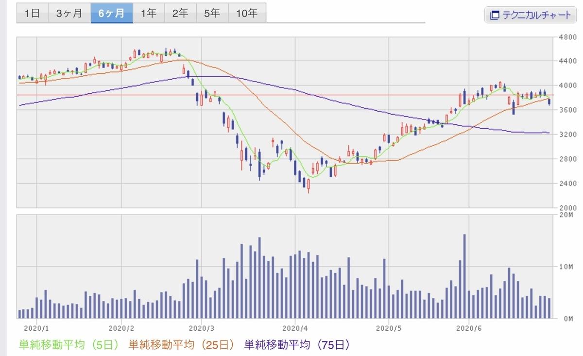 f:id:US-Stocks:20200625144125j:plain
