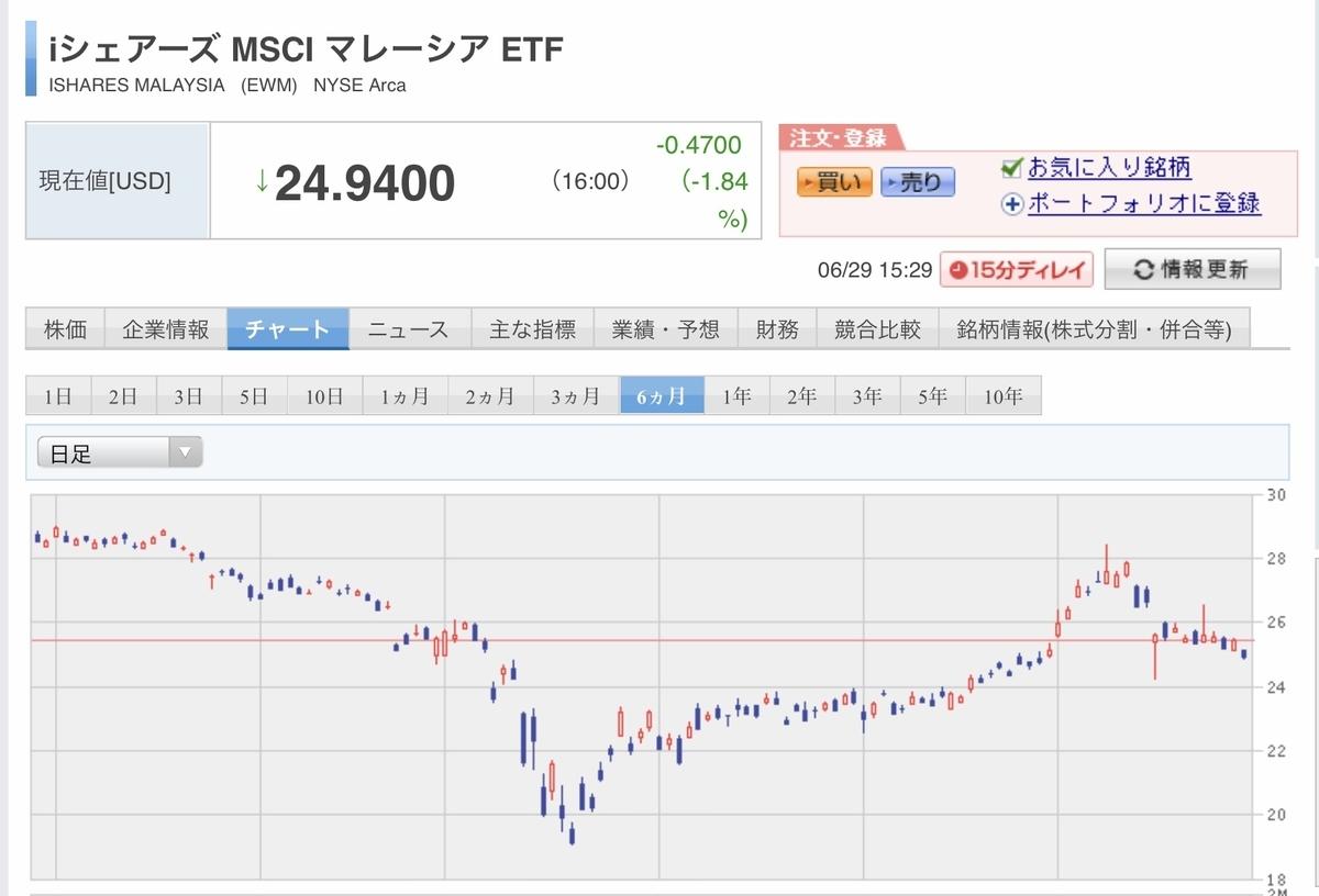 f:id:US-Stocks:20200629153234j:plain