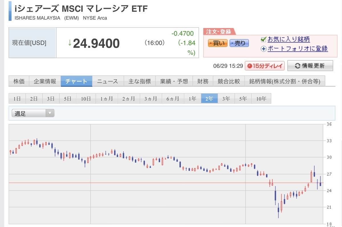 f:id:US-Stocks:20200629153252j:plain