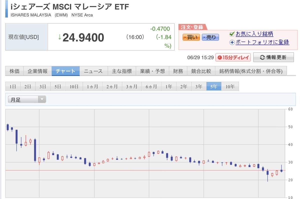 f:id:US-Stocks:20200629153312j:plain