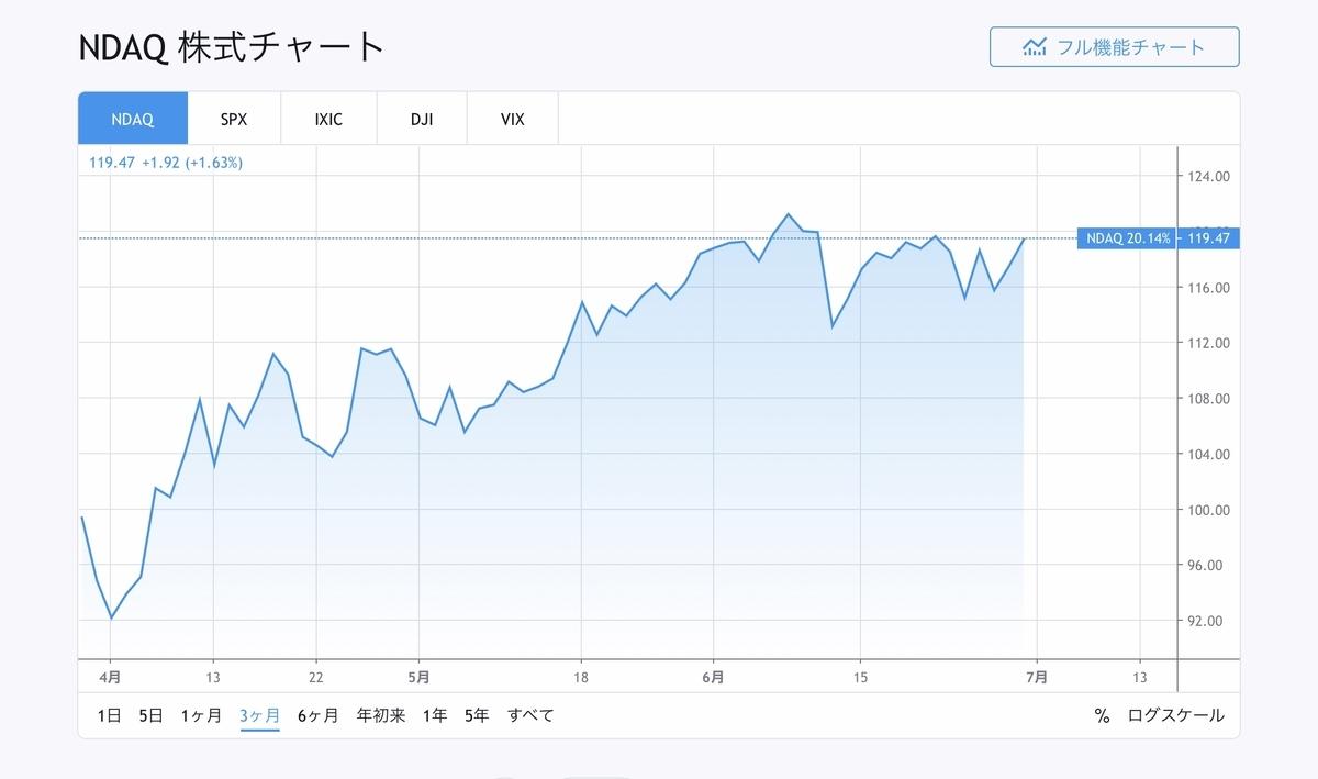 f:id:US-Stocks:20200701135625j:plain