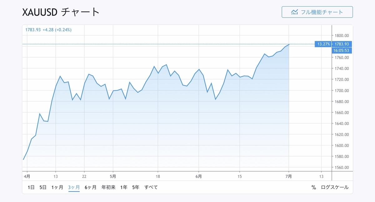 f:id:US-Stocks:20200701135650j:plain