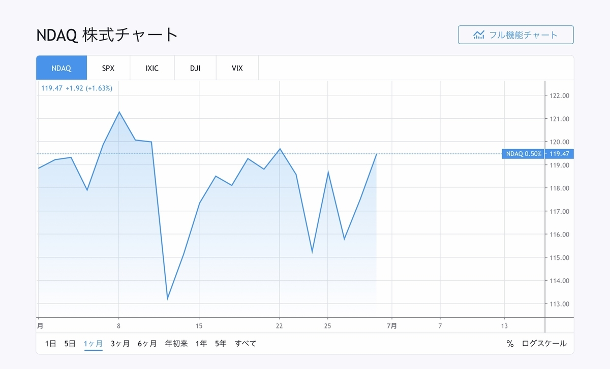 f:id:US-Stocks:20200701140043j:plain