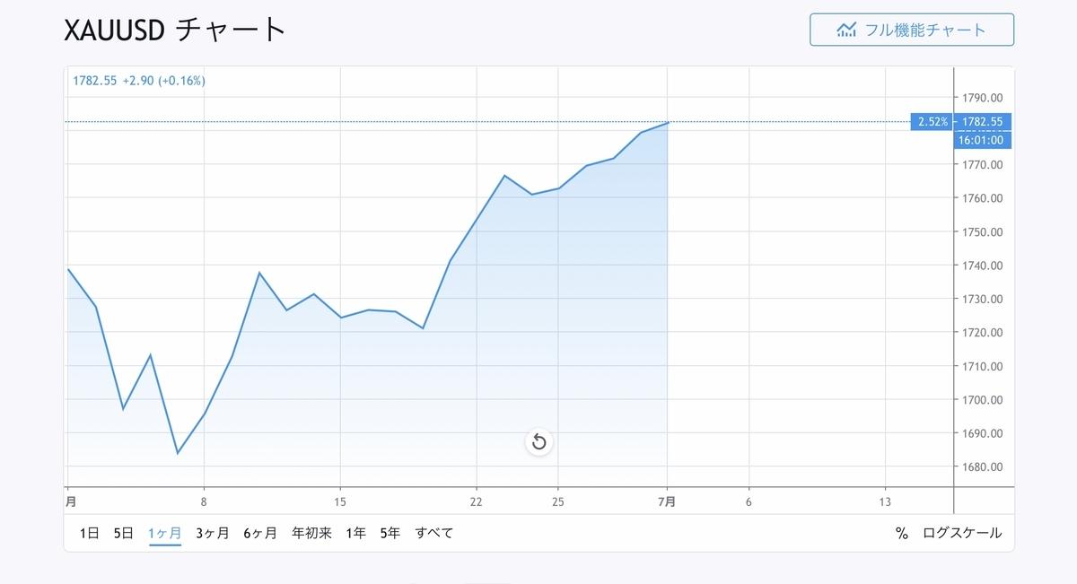 f:id:US-Stocks:20200701140112j:plain