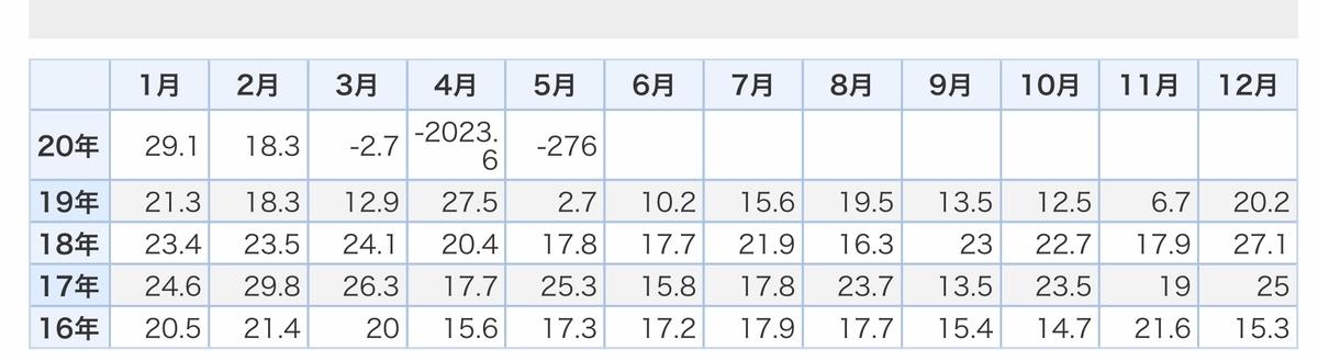 f:id:US-Stocks:20200701170941j:plain