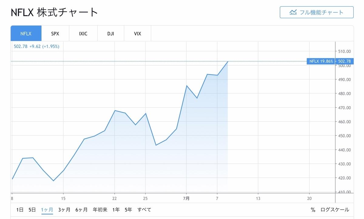 f:id:US-Stocks:20200709112304j:plain