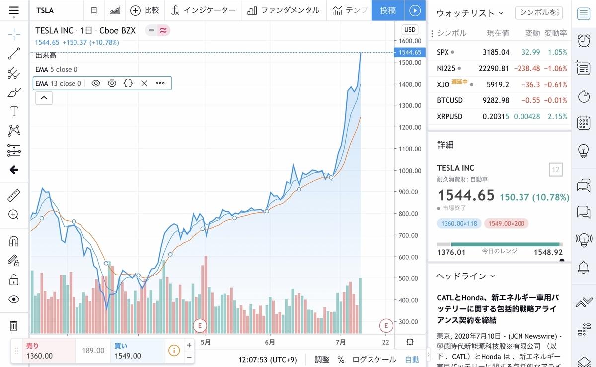 f:id:US-Stocks:20200711121208j:plain