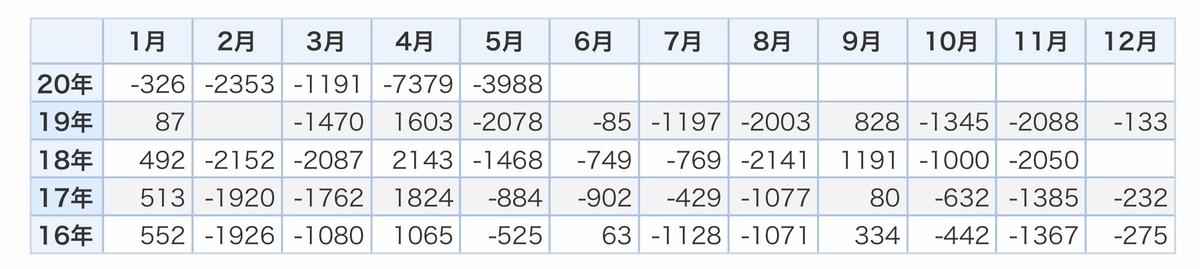 f:id:US-Stocks:20200713143256j:plain