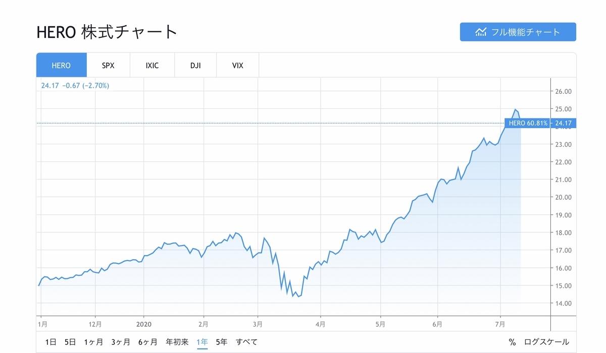 f:id:US-Stocks:20200714134854j:plain