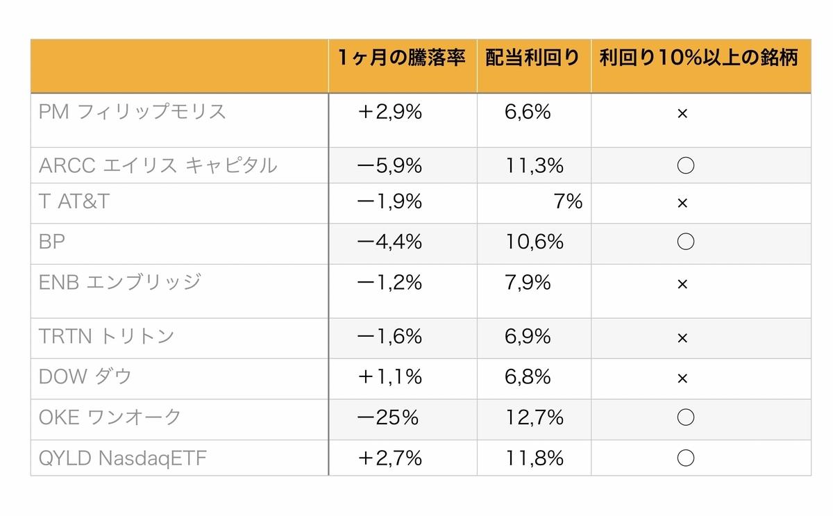 f:id:US-Stocks:20200715233039j:plain