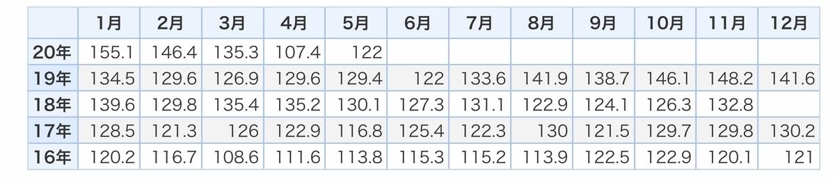 f:id:US-Stocks:20200717160655j:plain