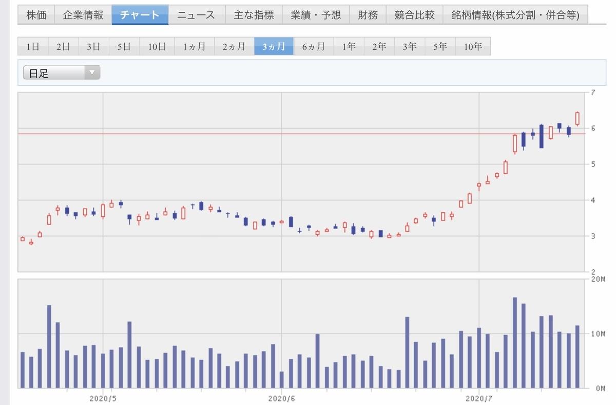 f:id:US-Stocks:20200718130603j:plain