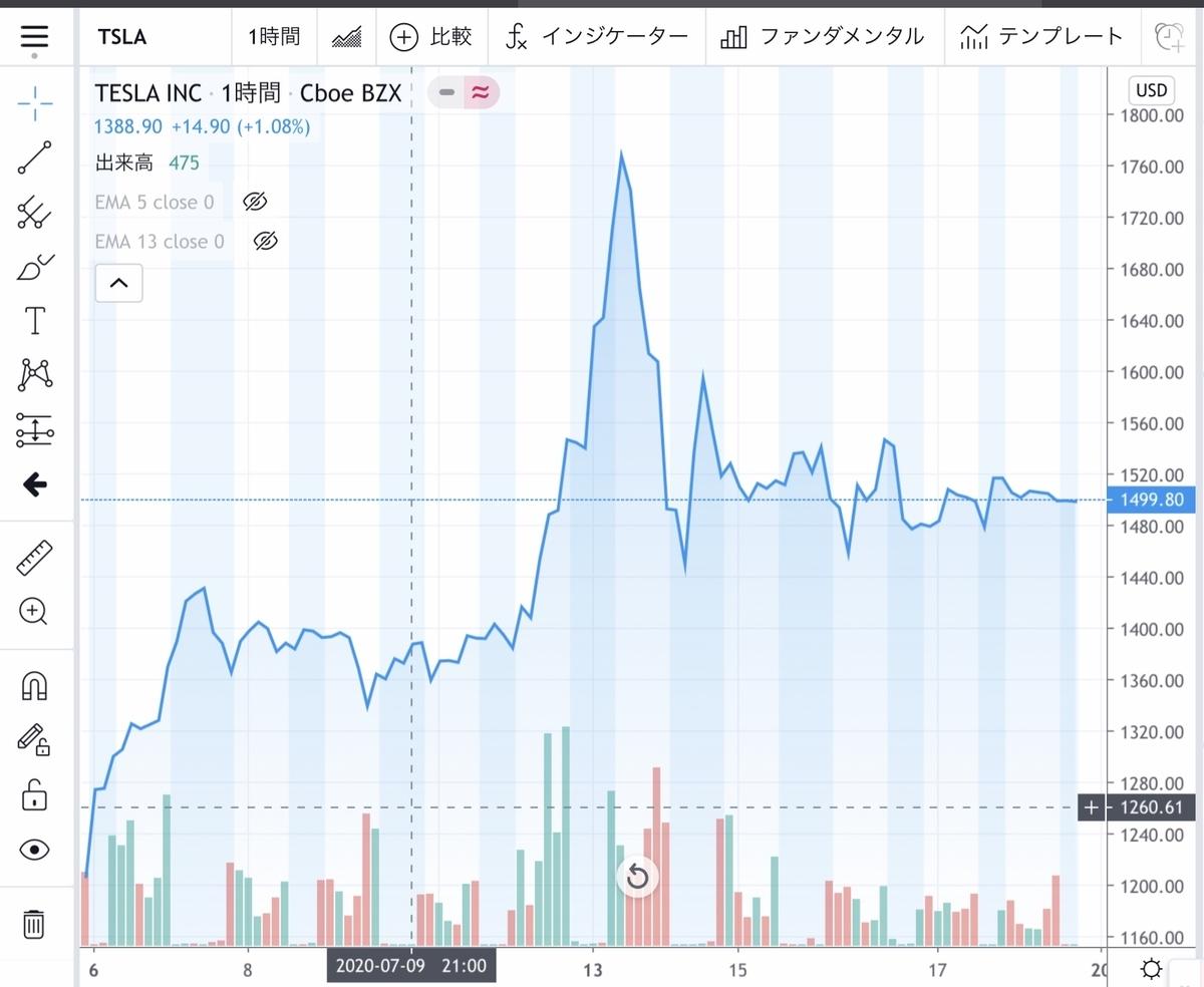 f:id:US-Stocks:20200719195614j:plain