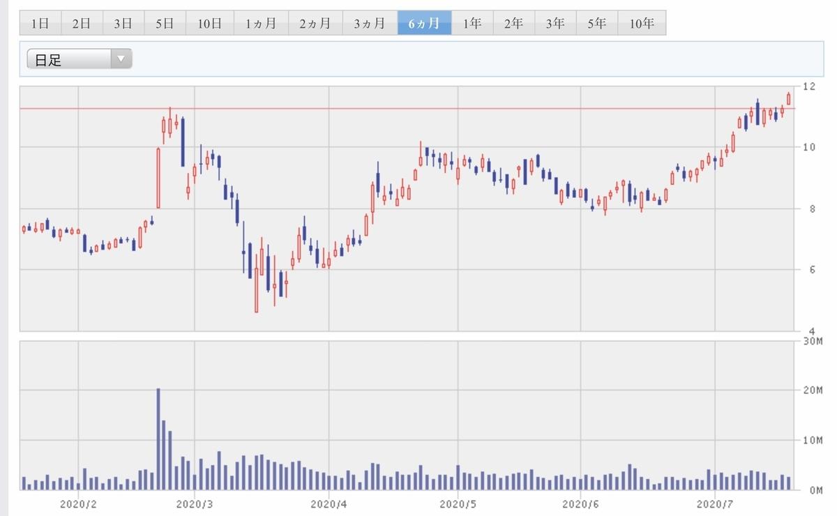 f:id:US-Stocks:20200721110932j:plain