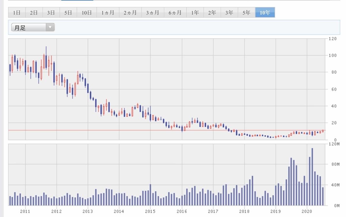 f:id:US-Stocks:20200721110942j:plain