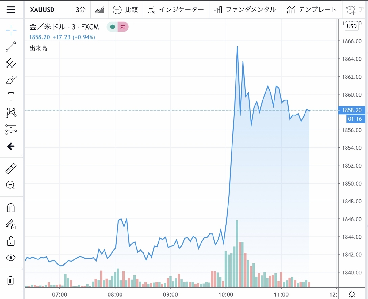 f:id:US-Stocks:20200722113235j:plain