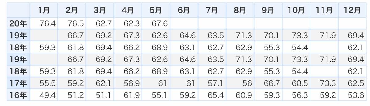 f:id:US-Stocks:20200724155118j:plain