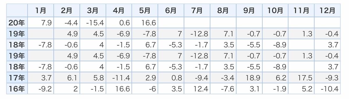 f:id:US-Stocks:20200724155338j:plain