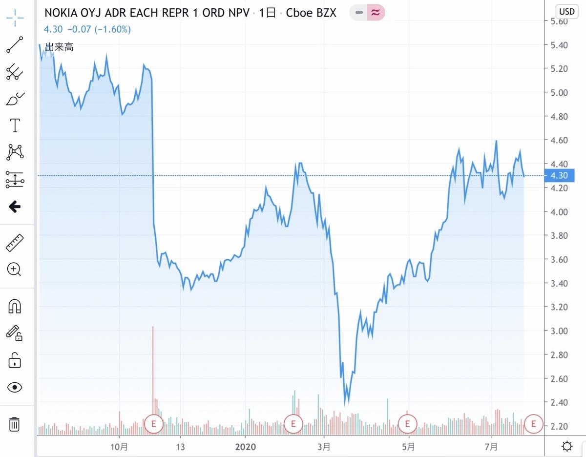 f:id:US-Stocks:20200727164532j:plain