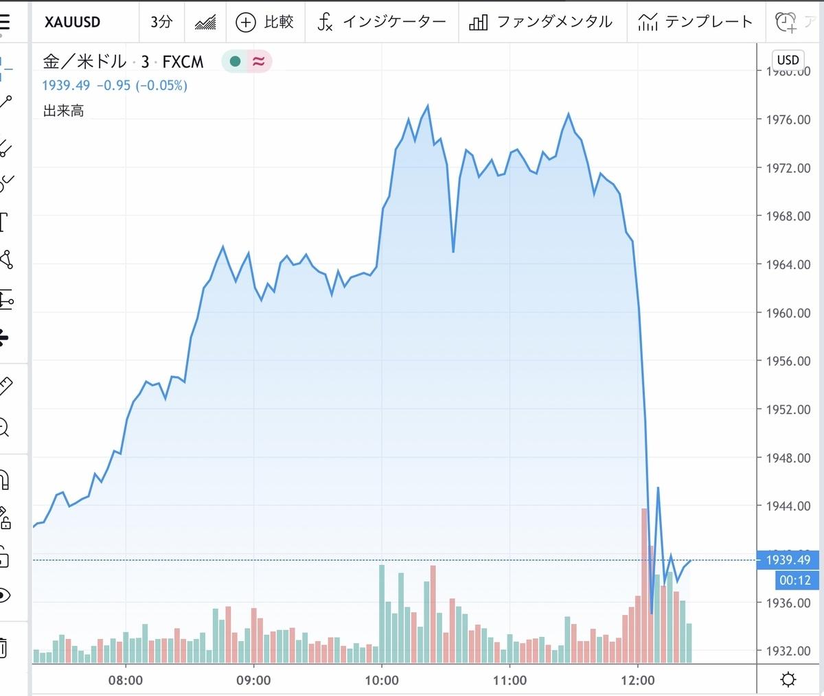 f:id:US-Stocks:20200728122721j:plain