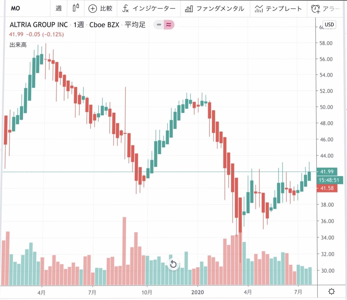 f:id:US-Stocks:20200731132015j:plain