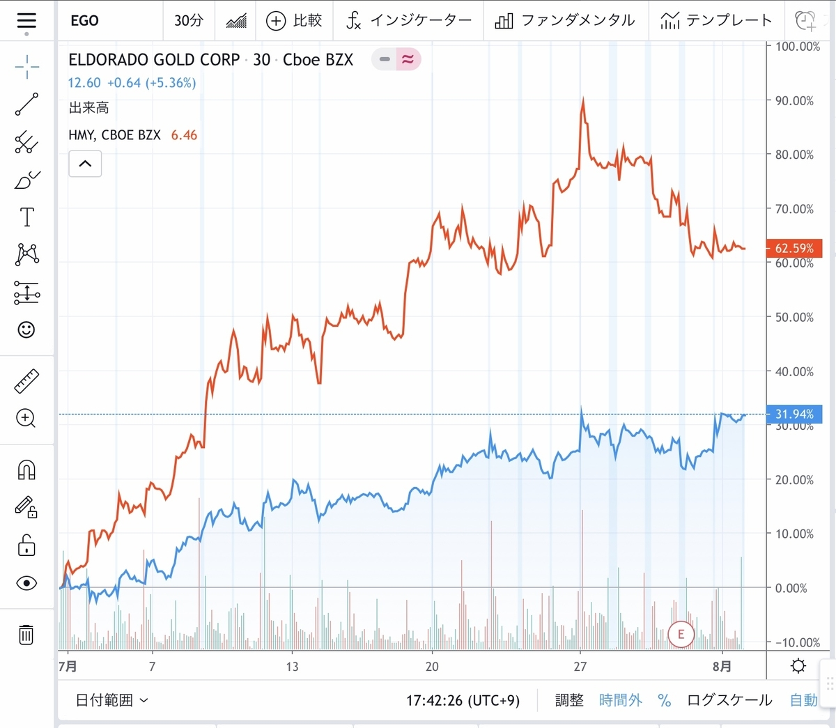 f:id:US-Stocks:20200802174647j:plain