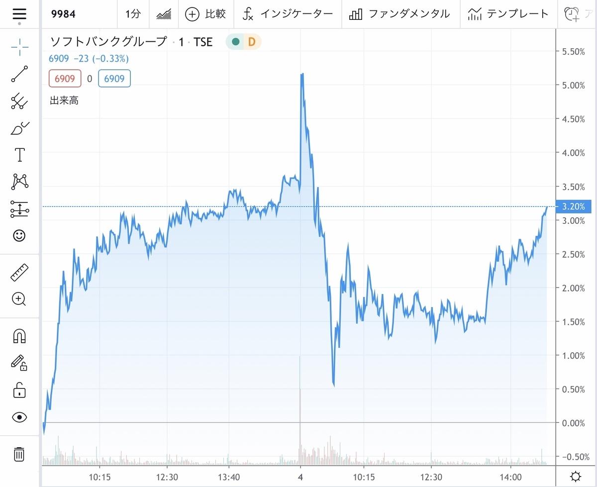 f:id:US-Stocks:20200804150204j:plain