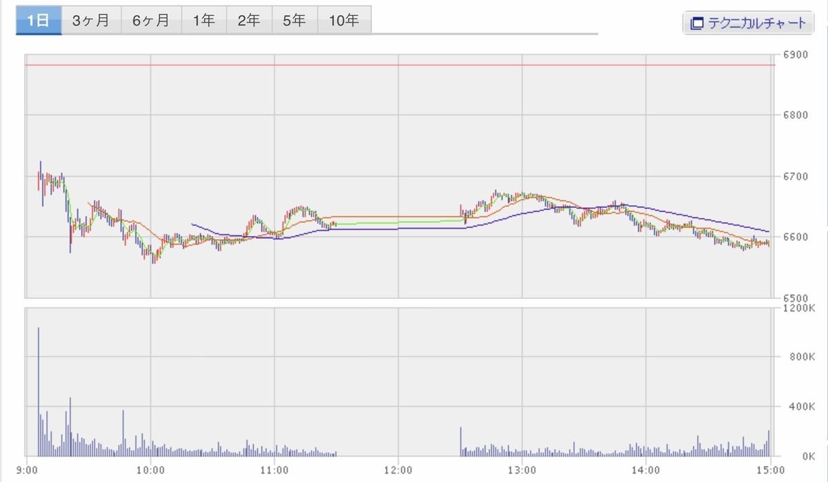 f:id:US-Stocks:20200805150134j:plain