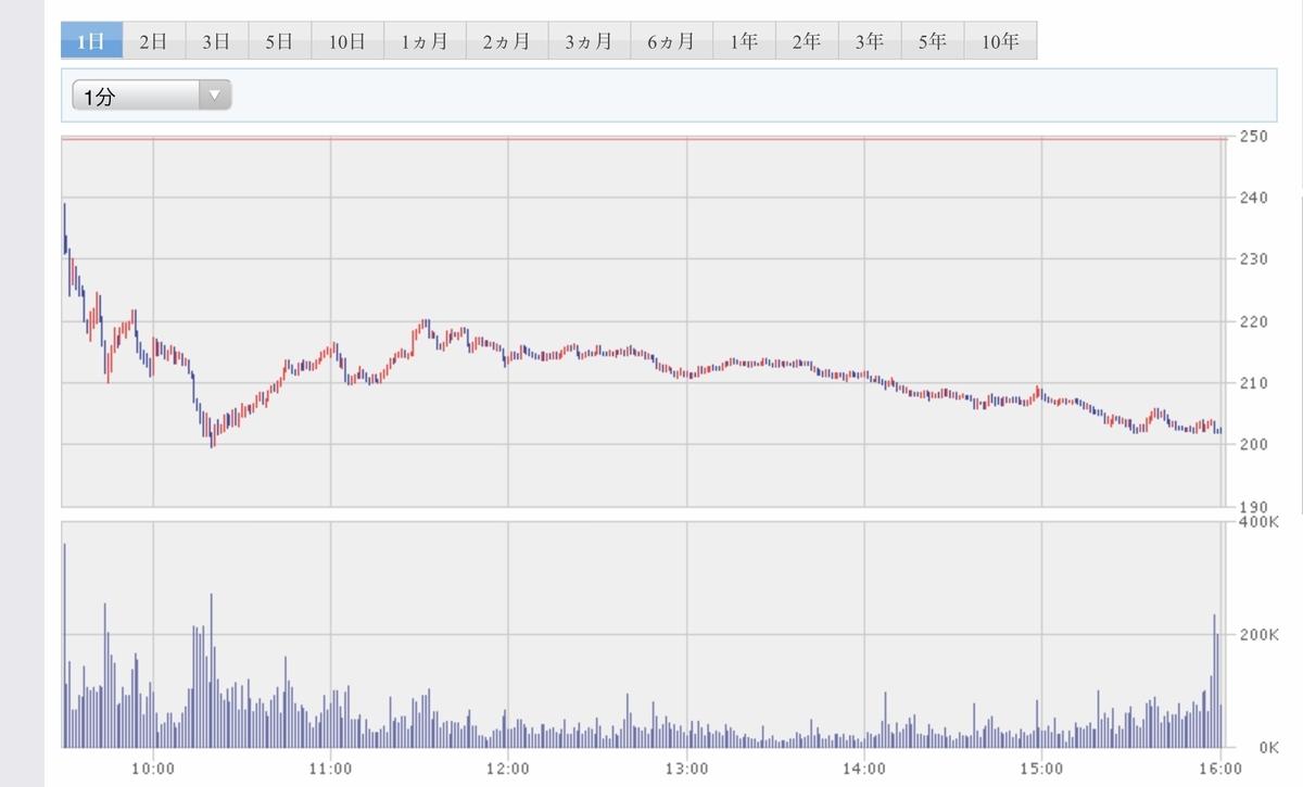 f:id:US-Stocks:20200806113255j:plain