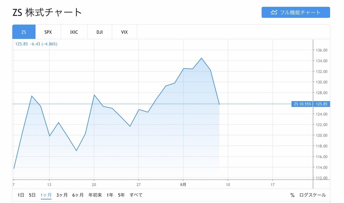 f:id:US-Stocks:20200808114102j:plain
