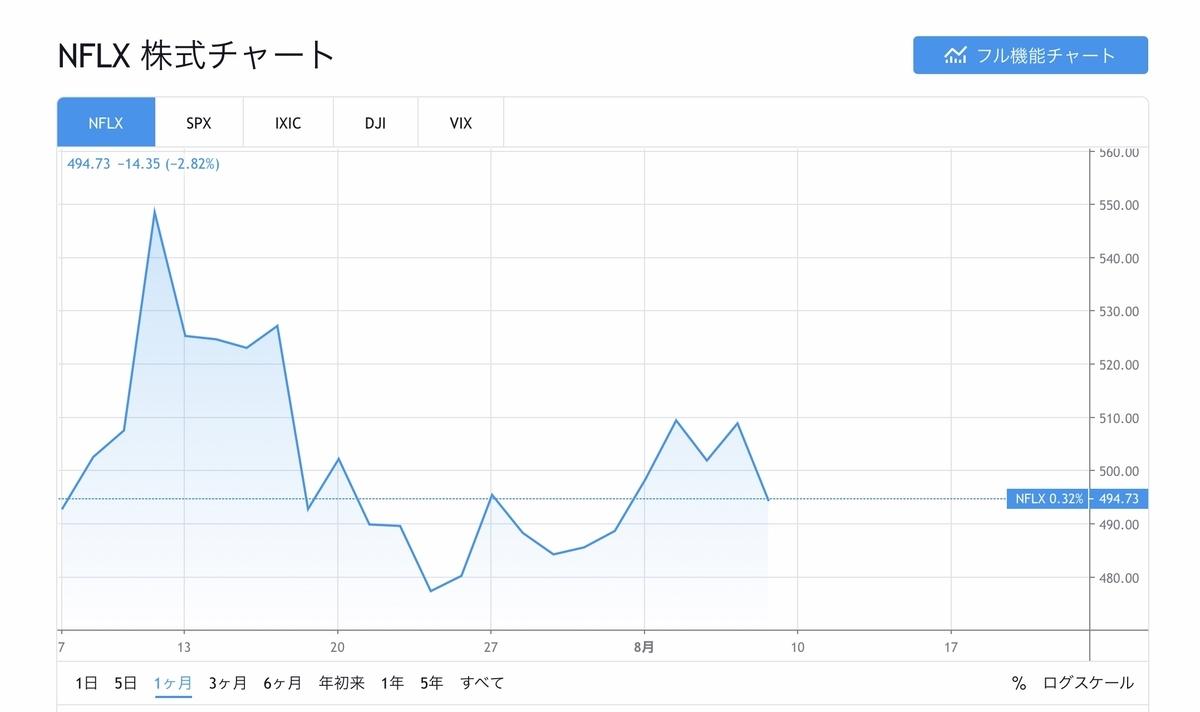 f:id:US-Stocks:20200808114432j:plain
