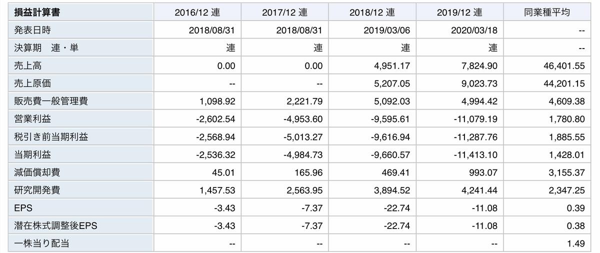 f:id:US-Stocks:20200812113546j:plain