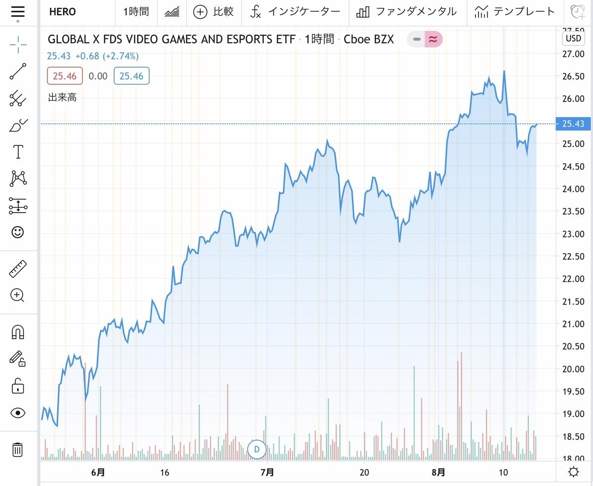f:id:US-Stocks:20200813123945j:plain