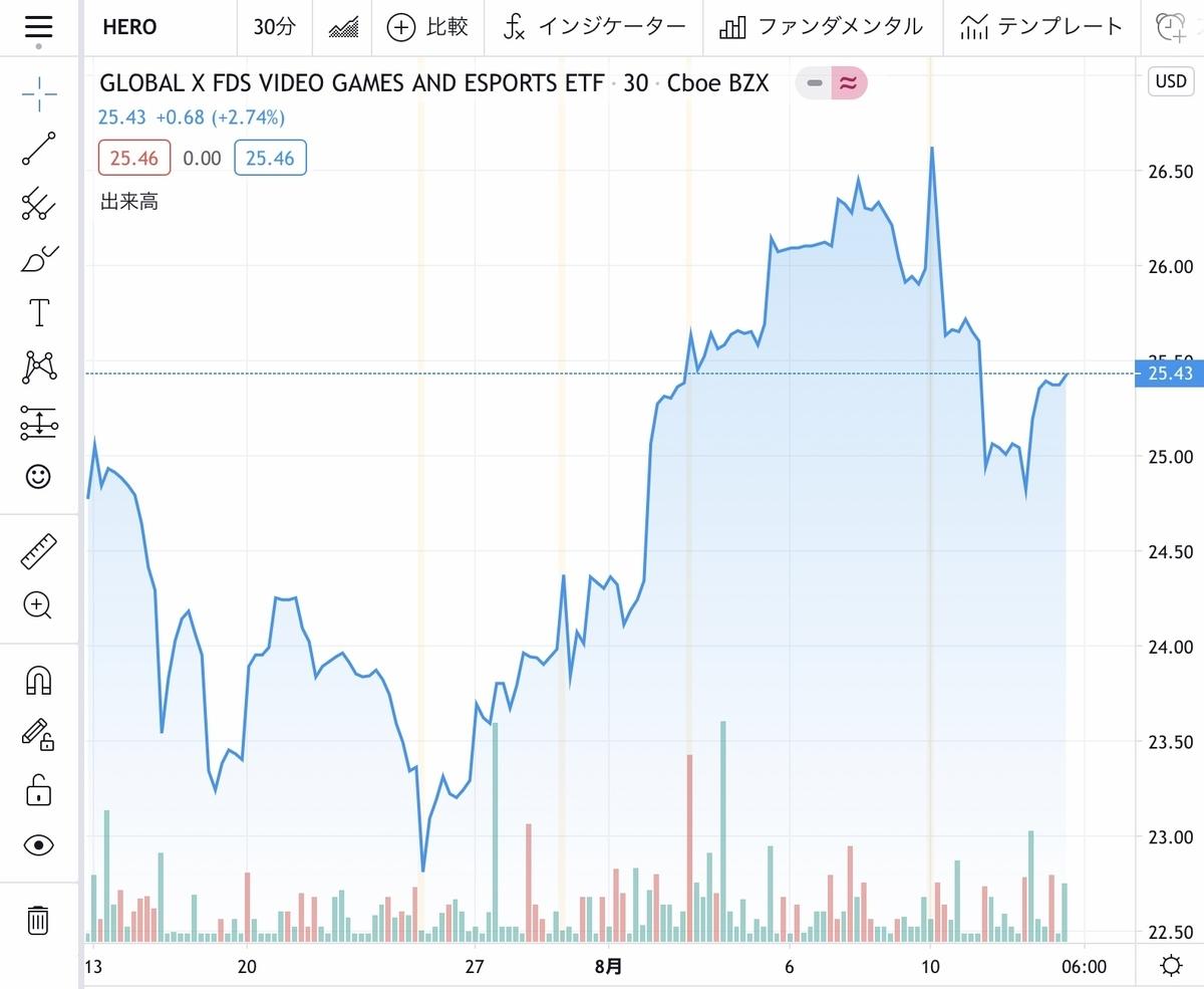f:id:US-Stocks:20200813124038j:plain