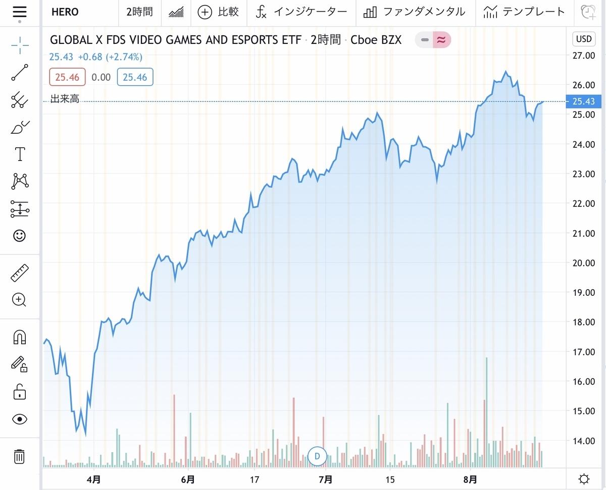 f:id:US-Stocks:20200813124120j:plain